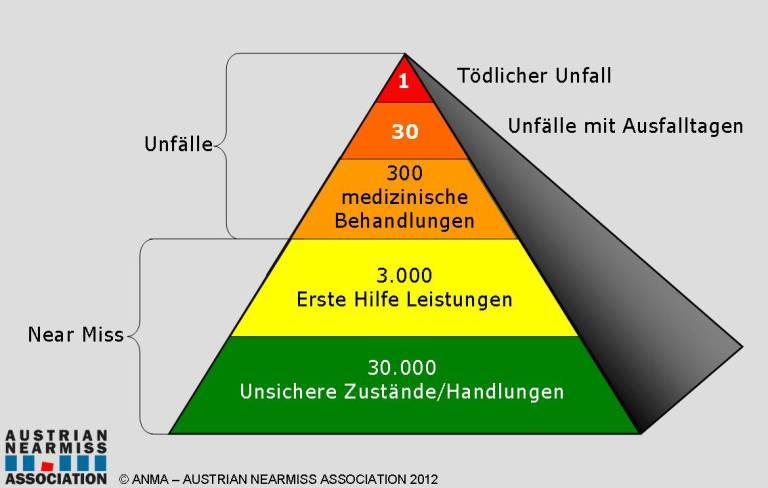 Unfallpyramide